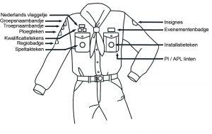 Waar hoort wat op het uniform